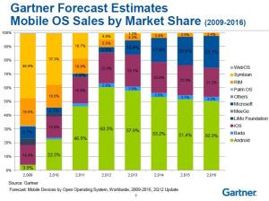 Mobile Market Share: Gartner