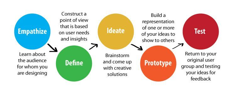 Five steps in the design thinking process for Ideo product development