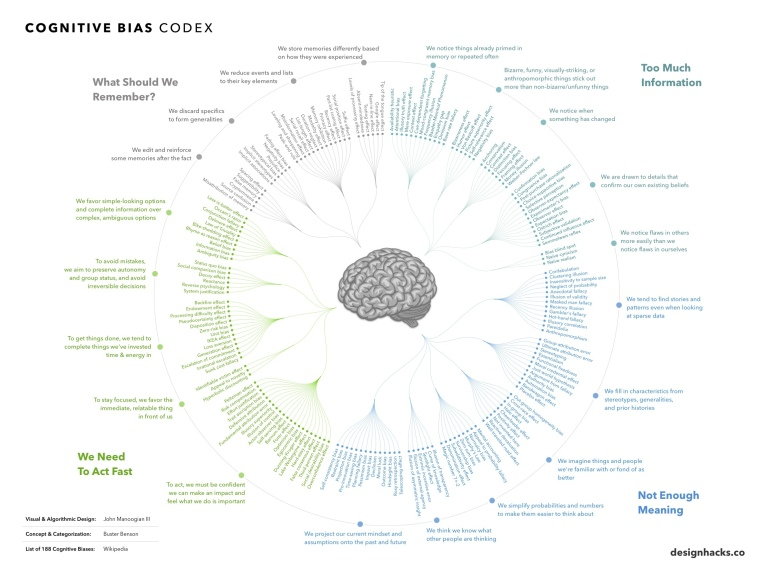 188 cognitive biases, designed by John Manoogian III (jm3) and organized by Buster Benson in the Cognitive Bias Cheat Sheet.