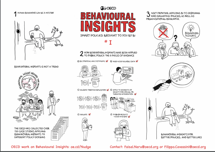 Behavioural Insights - OECD