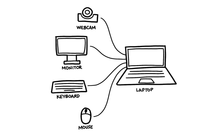 A diagram showing a webcam, monitor, keyboard and mouse plugged into a laptop